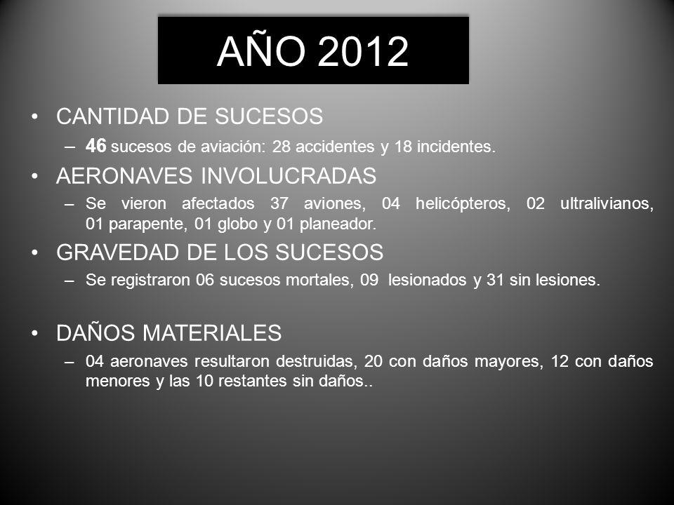 AÑO 2012 CANTIDAD DE SUCESOS –46 sucesos de aviación: 28 accidentes y 18 incidentes. AERONAVES INVOLUCRADAS –Se vieron afectados 37 aviones, 04 helicó