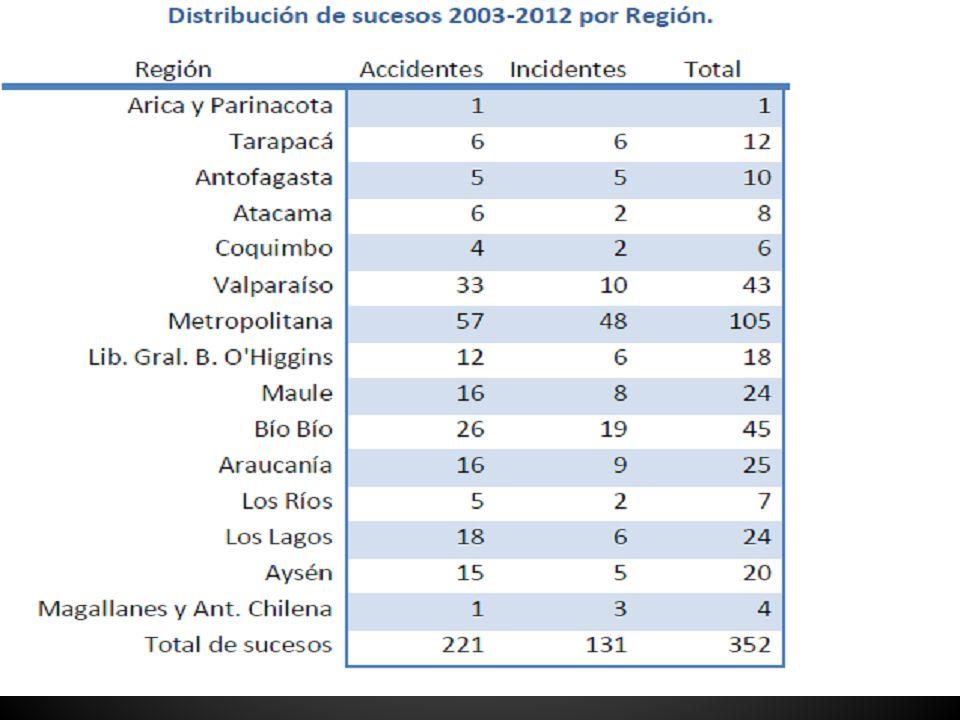 SUCESOS EN CHLE 2003-2012