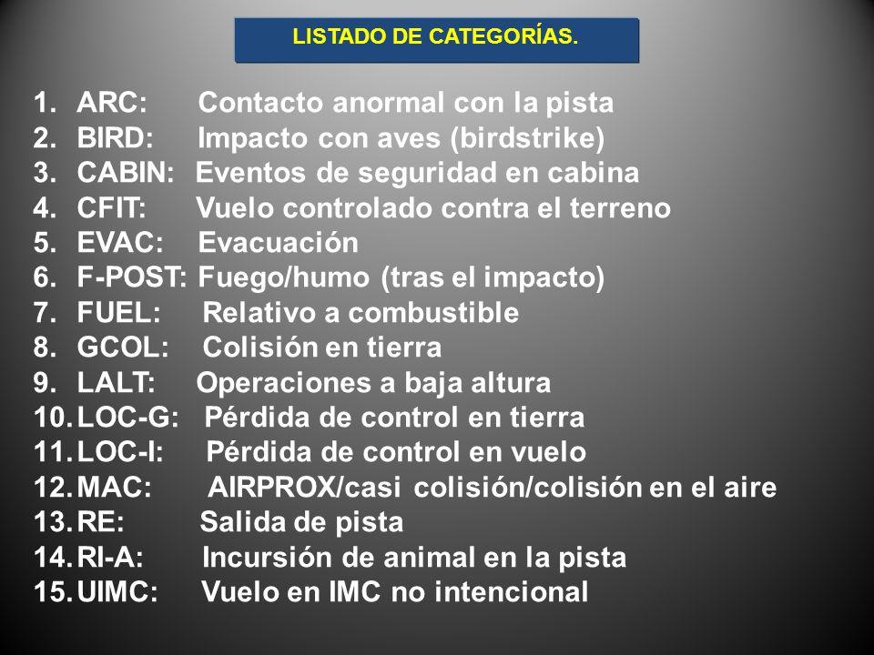 1.ARC: Contacto anormal con la pista 2.BIRD: Impacto con aves (birdstrike) 3.CABIN: Eventos de seguridad en cabina 4.CFIT: Vuelo controlado contra el