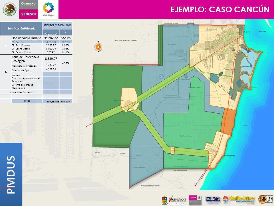 Secretaría de Desarrollo Urbano Zonificación Primaria SEDESOL/19-Dic-2011 Propuesta 1 % 1 Uso de Suelo Urbano44,602.8222.54% CP. Cancún34,671.3217.52%