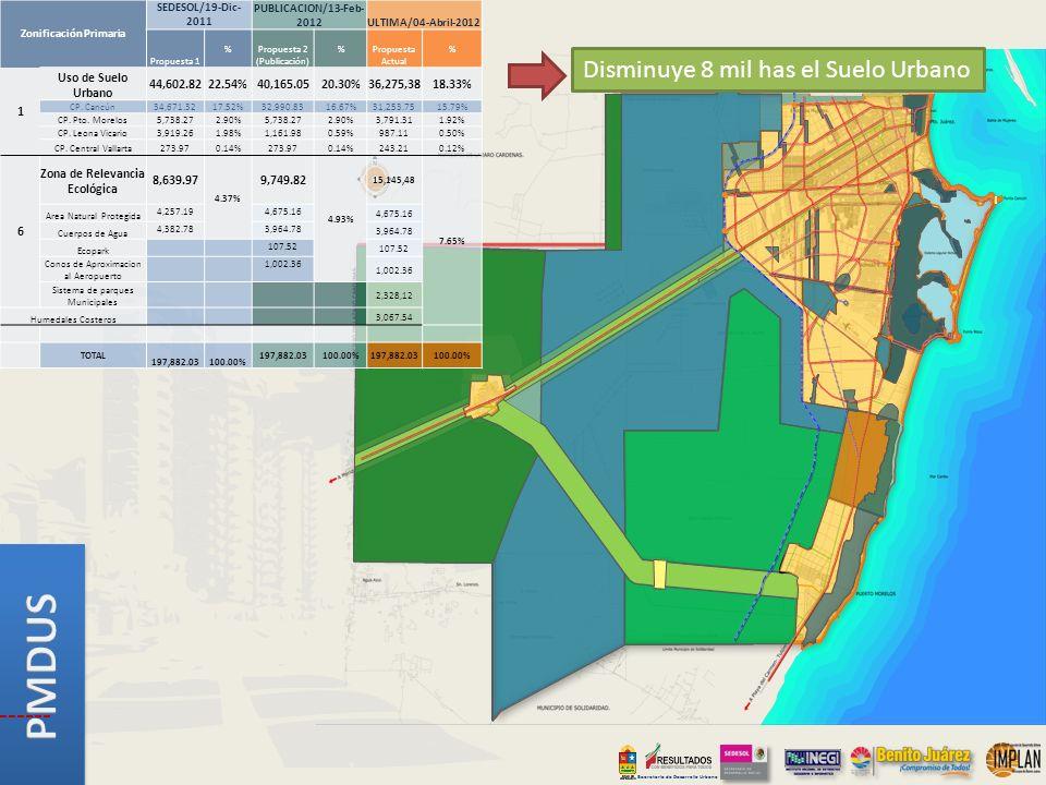 Secretaría de Desarrollo Urbano Disminuye 8 mil has el Suelo Urbano Zonificación Primaria SEDESOL/19-Dic- 2011 PUBLICACION/13-Feb- 2012ULTIMA/04-Abril-2012 Propuesta 1 % Propuesta 2 (Publicación) % Propuesta Actual % 1 Uso de Suelo Urbano 44,602.8222.54%40,165.0520.30%36,275,3818.33% CP.