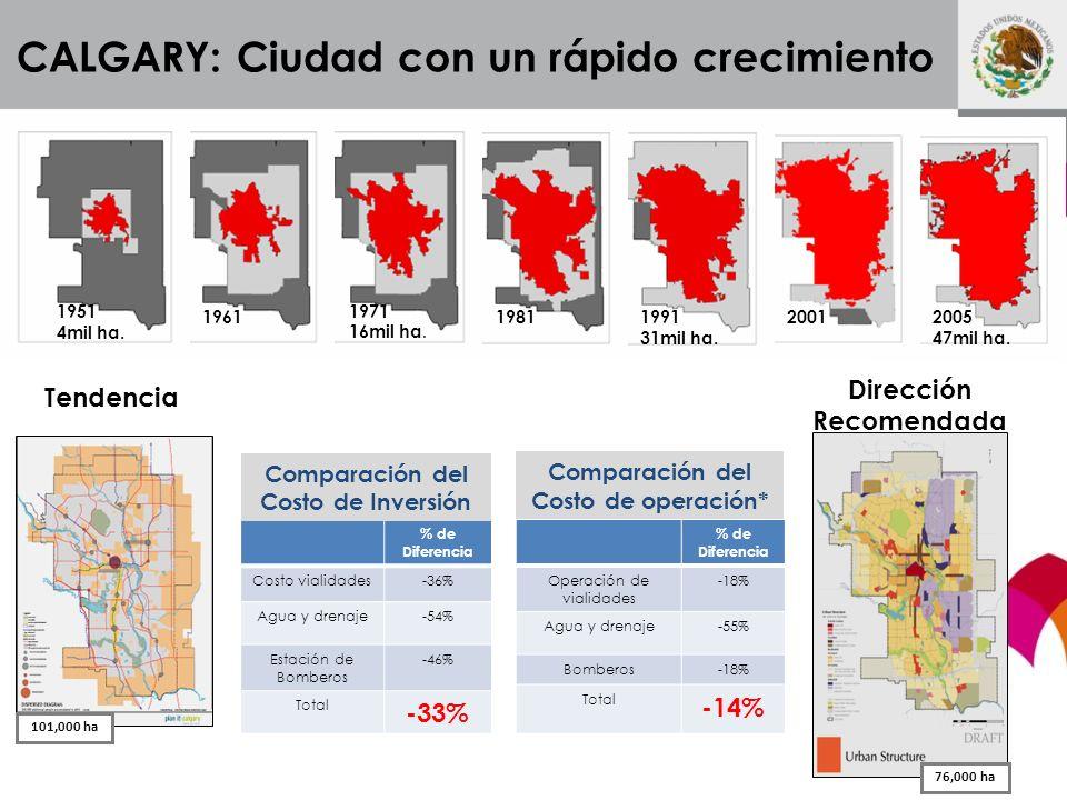 20011991 31mil ha. 1981 1971 16mil ha. 1961 1951 4mil ha. 2005 47mil ha. CALGARY: Ciudad con un rápido crecimiento % de Diferencia Costo vialidades-36