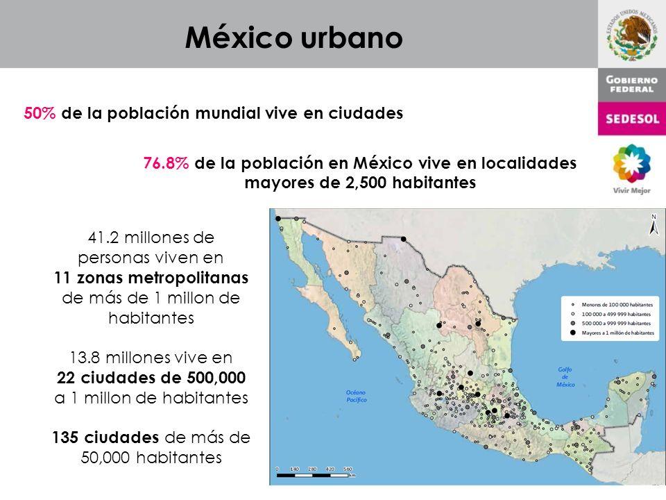 México urbano 50% de la población mundial vive en ciudades 76.8% de la población en México vive en localidades mayores de 2,500 habitantes 41.2 millones de personas viven en 11 zonas metropolitanas de más de 1 millon de habitantes 13.8 millones vive en 22 ciudades de 500,000 a 1 millon de habitantes 135 ciudades de más de 50,000 habitantes