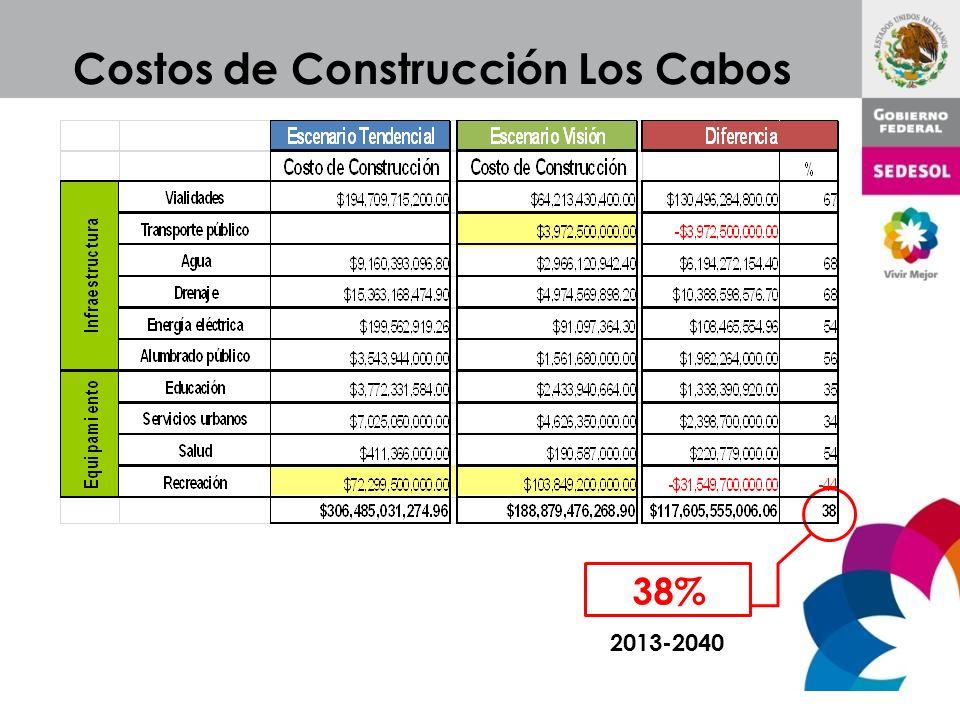 Costos de Construcción Los Cabos 38% 2013-2040