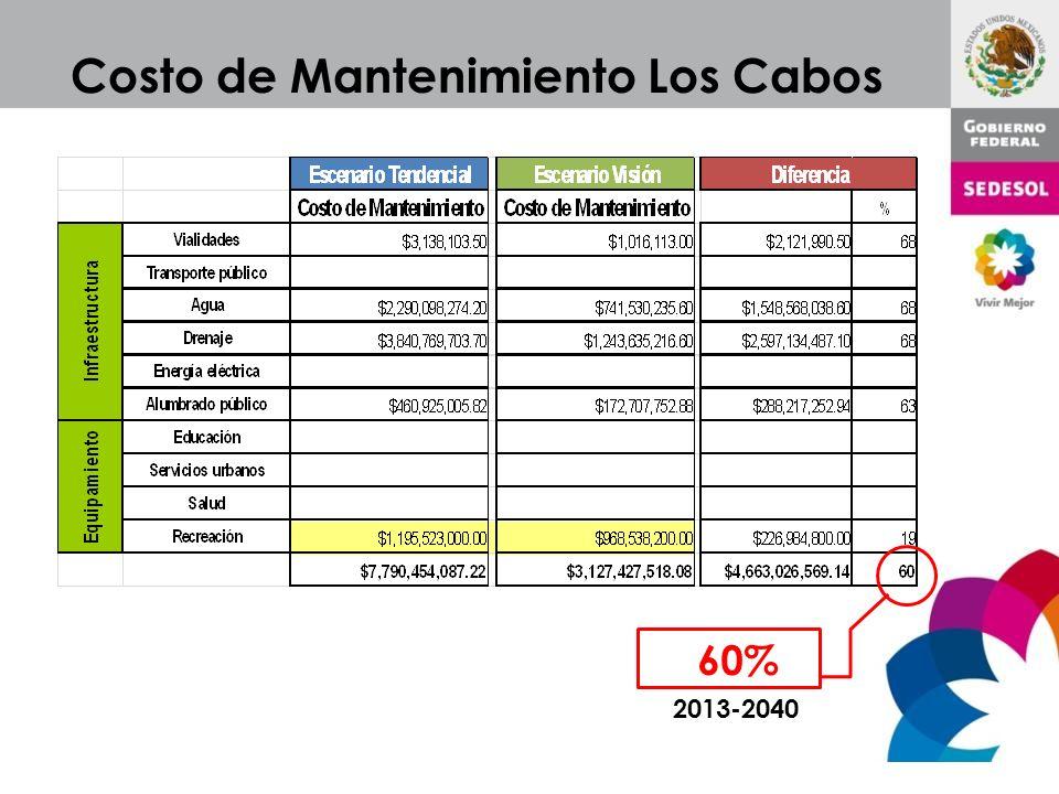 Costo de Mantenimiento Los Cabos 60% 2013-2040
