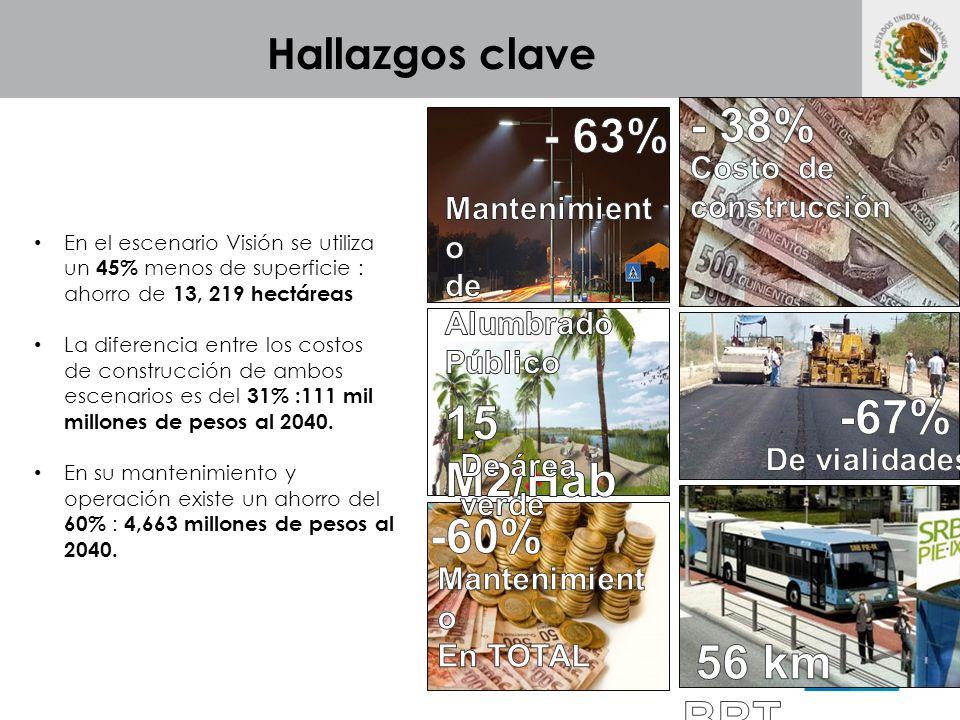 Hallazgos clave En el escenario Visión se utiliza un 45% menos de superficie : ahorro de 13, 219 hectáreas La diferencia entre los costos de construcción de ambos escenarios es del 31% :111 mil millones de pesos al 2040.