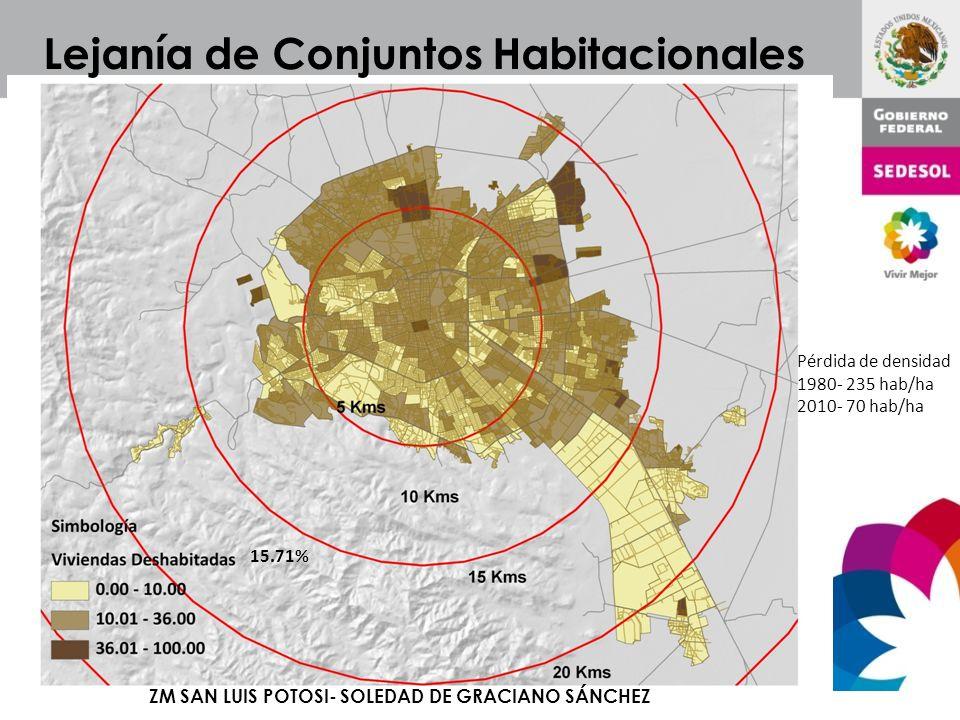 15.71% Lejanía de Conjuntos Habitacionales ZM SAN LUIS POTOSI- SOLEDAD DE GRACIANO SÁNCHEZ Pérdida de densidad 1980- 235 hab/ha 2010- 70 hab/ha
