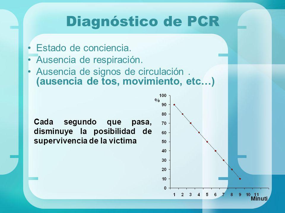 Diagnóstico de PCR Estado de conciencia. Ausencia de respiración. Ausencia de signos de circulación. (ausencia de tos, movimiento, etc…) Cada segundo