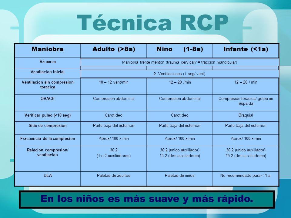 Técnica RCP En los niños es más suave y más rápido. ManiobraAdulto (>8a)Nino (1-8a)Infante (<1a) Va aerea Ventilacion inicial Ventilacion sin compresi