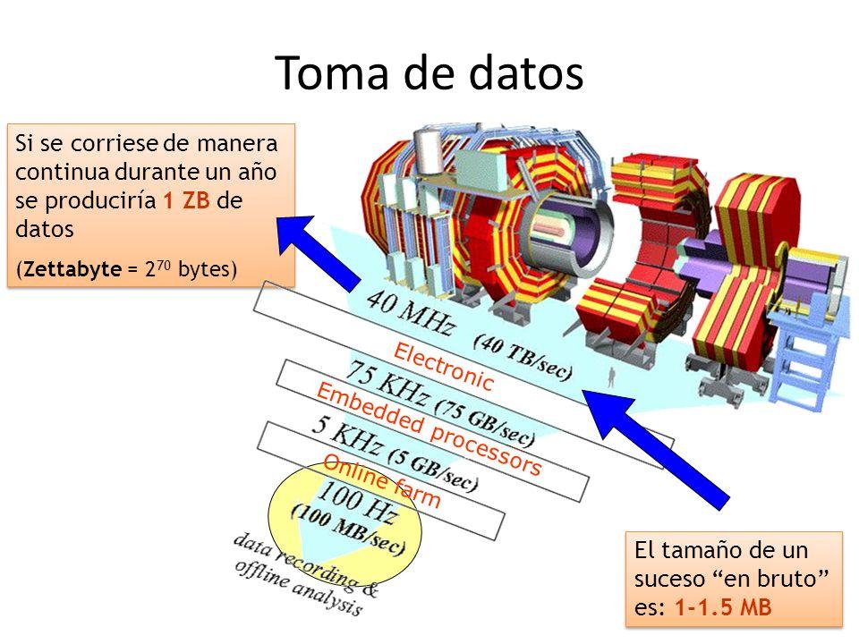 El software de un experimento AAEE El software de una experimento se suele dividir en dos grandes áreas: Offline y online – Online: El que es ejecutado durante la toma de datos – Offline: El que es ejecutado sobre los datos recogidos y almacenados durante la toma de datos Tareas que debe realizar el software online: – Operación y monitorización del detector – Trigger: Selecciona en un tiempo muy corto los sucesos que son interesantes para su almacenamiento (HLT) – Almacenamiento de los datos y puesta a disposición de los sistemas on-line Tareas que debe realizar el software offline: – Simulación de MC, con su correspondientes mecanismos de validación – Reconstrucción de los datos en bruto del detector para producir objetos de más alto nivel: trazas, jets, identificación – Entorno de análisis de datos, incluyendo los mecanismo de acceso a los mismos