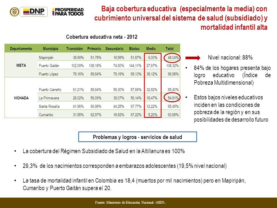 DepartamentoMunicipioTransiciónPrimariaSecundariaBásicaMediaTotal META Mapiripán38,69%51,78%18,58%51,87%6,00%48,04% Puerto Gaitán102,09%138,18%74,60%1