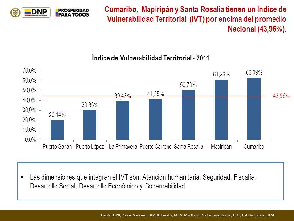Fuente: DPS, Policía Nacional, SIMCI, Fiscalía, MEN, Min Salud, Asobancaria. Mintic, FUT, Cálculos propios DNP Cumaribo, Mapiripán y Santa Rosalía tie