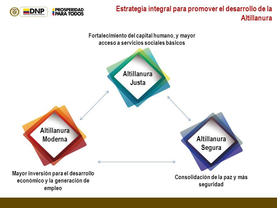 Estrategia integral para promover el desarrollo de la Altillanura Altillanura Justa Altillanura Moderna Altillanura Segura Mayor inversión para el des