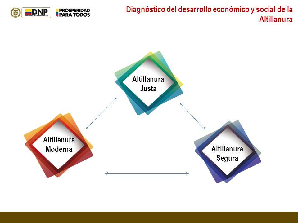 Diagnóstico del desarrollo económico y social de la Altillanura Altillanura Justa Altillanura Moderna Altillanura Segura