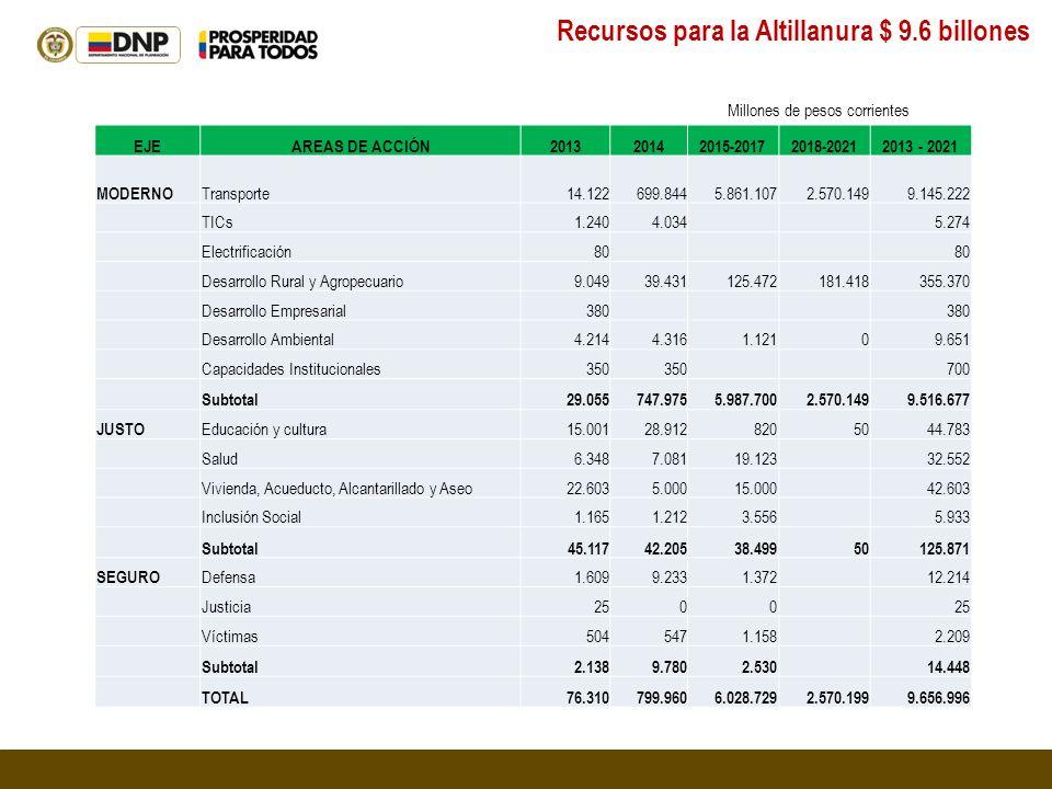 Recursos para la Altillanura $ 9.6 billones Millones de pesos corrientes EJEAREAS DE ACCIÓN201320142015-20172018-20212013 - 2021 MODERNO Transporte14.