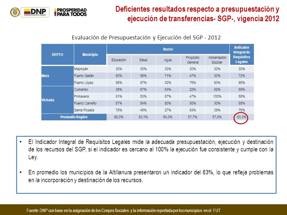 Deficientes resultados respecto a presupuestación y ejecución de transferencias- SGP-, vigencia 2012 Fuente: DNP con base en la asignación de los Conp
