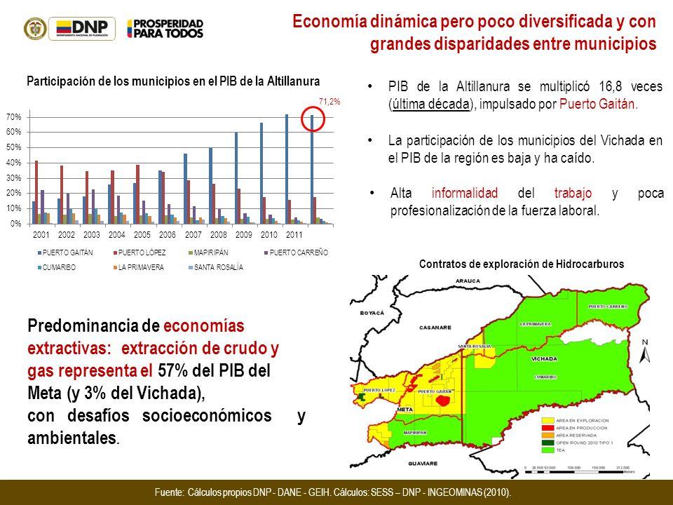 Participación de los municipios en el PIB de la Altillanura PIB de la Altillanura se multiplicó 16,8 veces (última década), impulsado por Puerto Gaitá