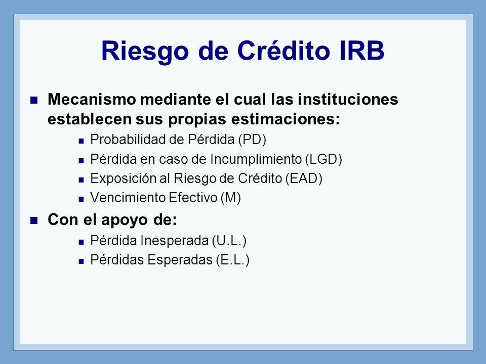 Riesgo de Crédito IRB Mecanismo mediante el cual las instituciones establecen sus propias estimaciones: Probabilidad de Pérdida (PD) Pérdida en caso de Incumplimiento (LGD) Exposición al Riesgo de Crédito (EAD) Vencimiento Efectivo (M) Con el apoyo de: Pérdida Inesperada (U.L.) Pérdidas Esperadas (E.L.)