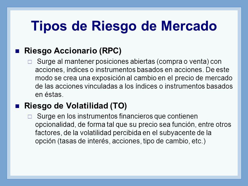 Tipos de Riesgo de Mercado Riesgo Accionario (RPC) Surge al mantener posiciones abiertas (compra o venta) con acciones, índices o instrumentos basados en acciones.