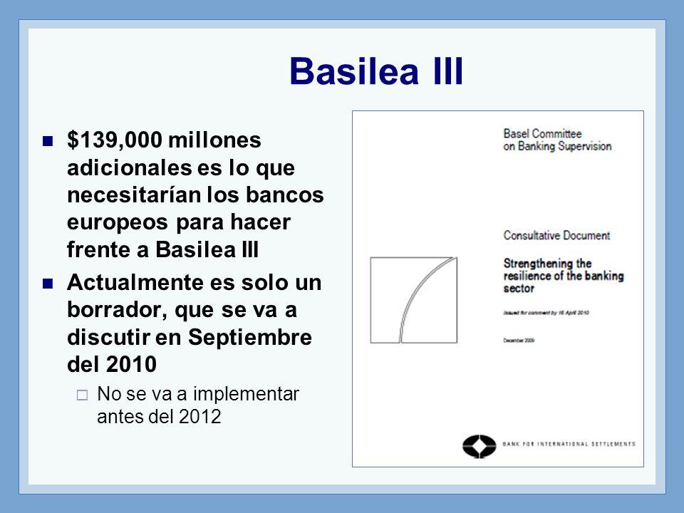 Basilea III $139,000 millones adicionales es lo que necesitarían los bancos europeos para hacer frente a Basilea III Actualmente es solo un borrador, que se va a discutir en Septiembre del 2010 No se va a implementar antes del 2012