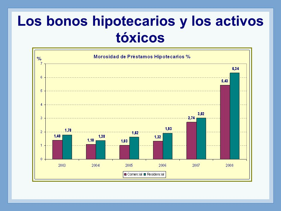 Los bonos hipotecarios y los activos tóxicos