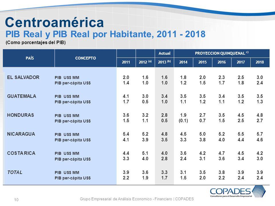 10 PIB Real y PIB Real por Habitante, 2011 - 2018 Grupo Empresarial de Análisis Economico - Financiero | COPADES Centroamérica (Como porcentajes del P