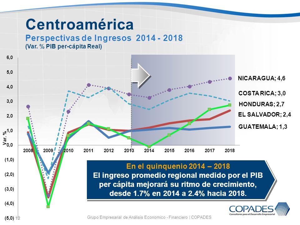 12 Grupo Empresarial de Análisis Economico - Financiero | COPADES 12 Centroamérica Perspectivas de Ingresos 2014 - 2018 (Var. % PIB per-cápita Real) E