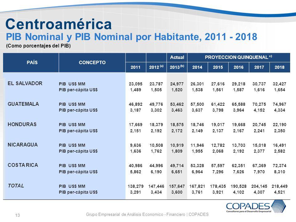 13 PIB Nominal y PIB Nominal por Habitante, 2011 - 2018 Grupo Empresarial de Análisis Economico - Financiero | COPADES Centroamérica (Como porcentajes