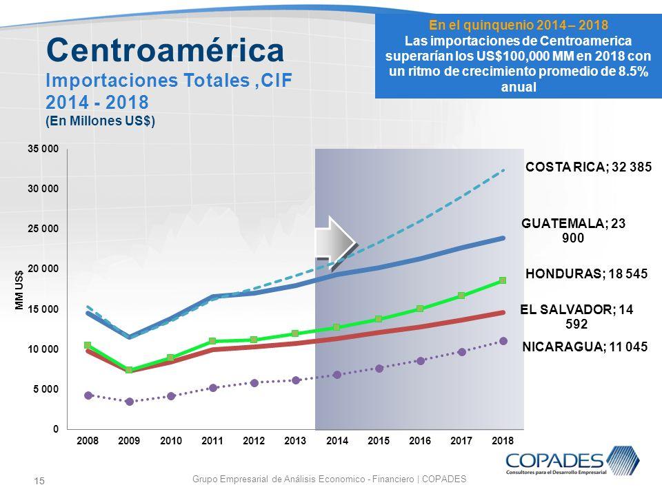 15 Grupo Empresarial de Análisis Economico - Financiero | COPADES 15 Centroamérica Importaciones Totales,CIF 2014 - 2018 (En Millones US$) En el quinq