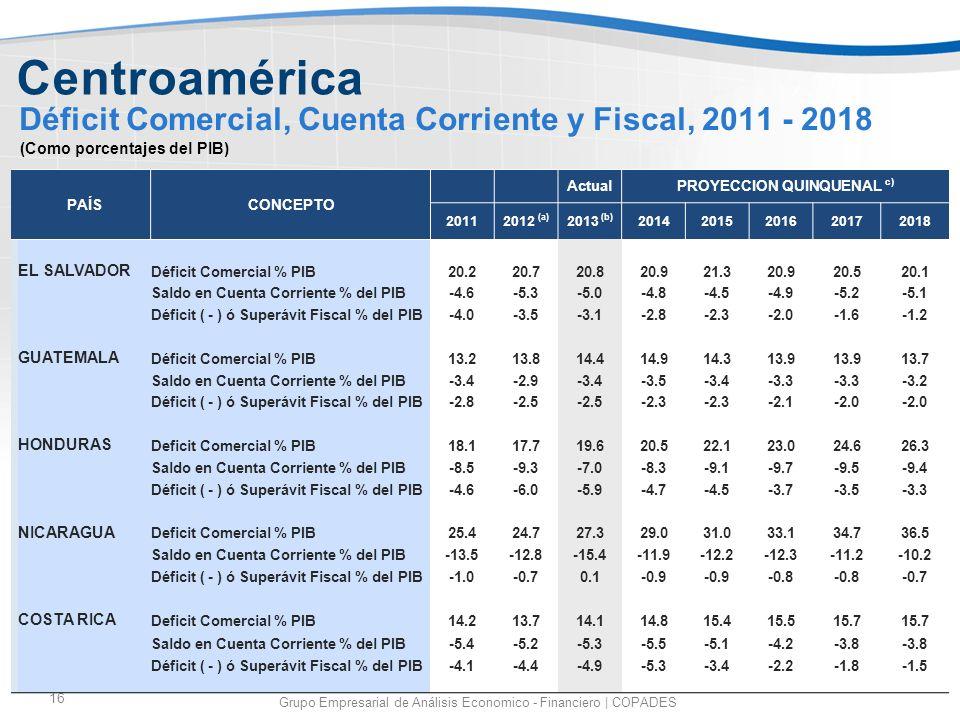 16 Déficit Comercial, Cuenta Corriente y Fiscal, 2011 - 2018 Grupo Empresarial de Análisis Economico - Financiero | COPADES PAÍSCONCEPTO ActualPROYECC