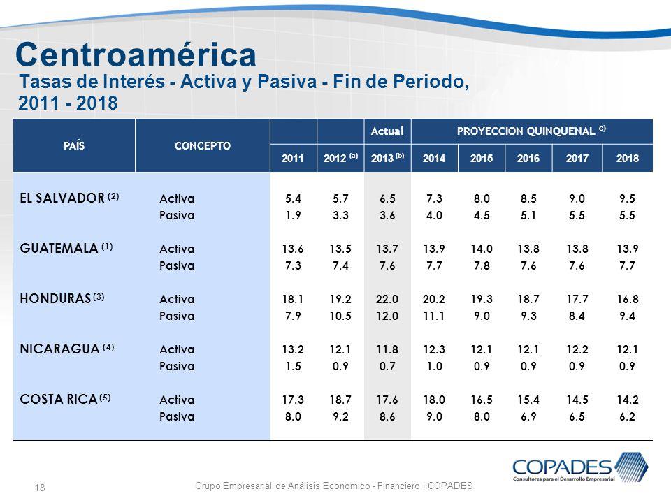 18 Tasas de Interés - Activa y Pasiva - Fin de Periodo, 2011 - 2018 Grupo Empresarial de Análisis Economico - Financiero | COPADES Centroamérica PAÍSC