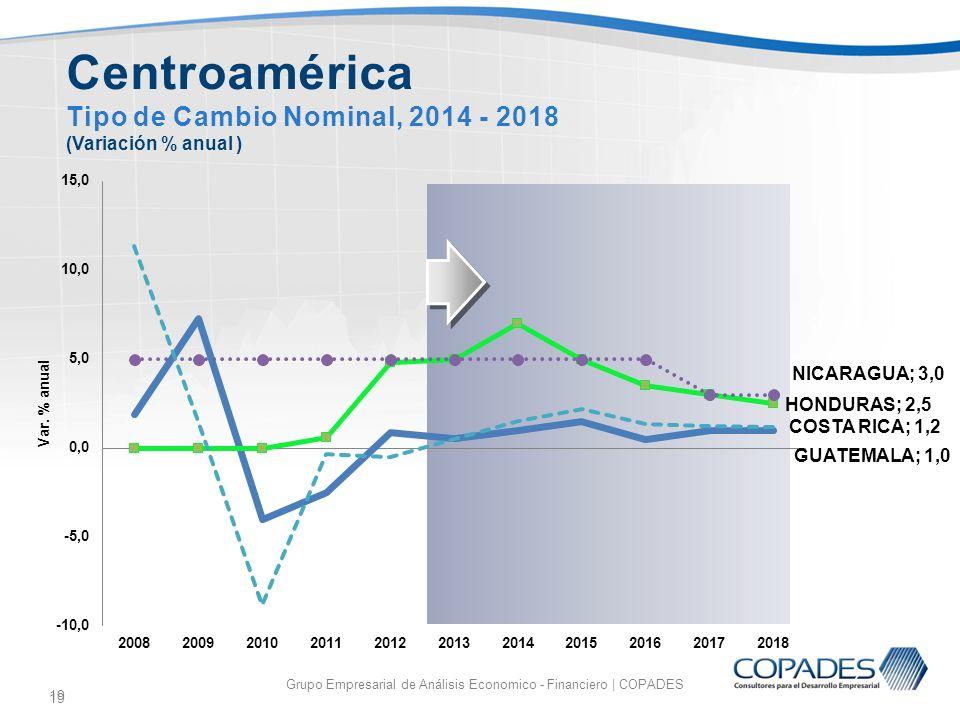 19 Grupo Empresarial de Análisis Economico - Financiero | COPADES 19 Centroamérica Tipo de Cambio Nominal, 2014 - 2018 (Variación % anual )