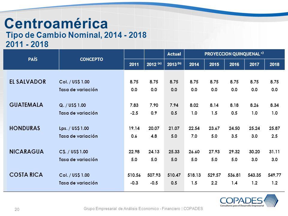 20 Tipo de Cambio Nominal, 2014 - 2018 2011 - 2018 Grupo Empresarial de Análisis Economico - Financiero | COPADES Centroamérica PAÍSCONCEPTO ActualPRO
