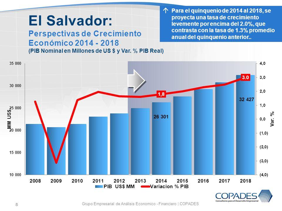 8 Grupo Empresarial de Análisis Economico - Financiero | COPADES 8 El Salvador: Perspectivas de Crecimiento Económico 2014 - 2018 (PIB Nominal en Mill
