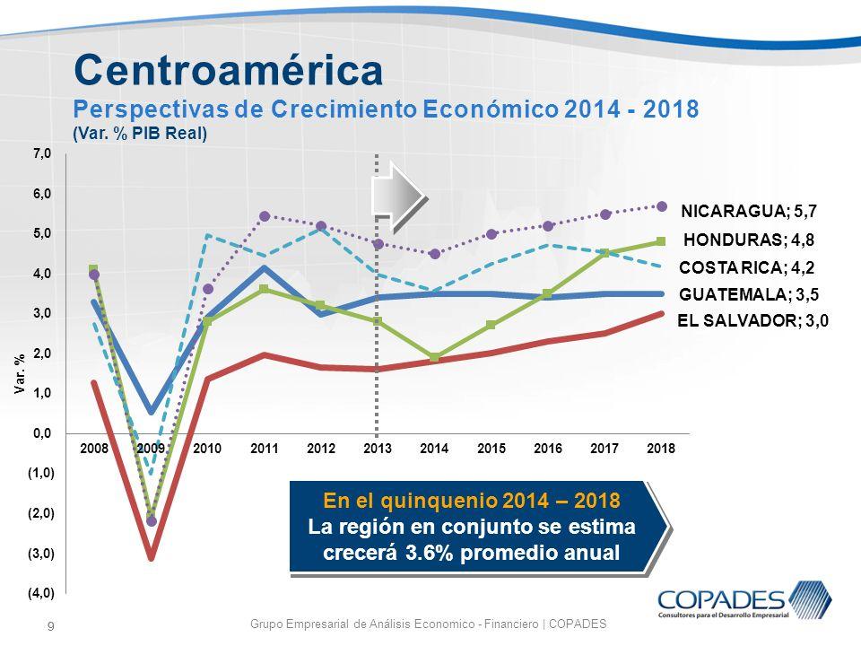 9 Grupo Empresarial de Análisis Economico - Financiero | COPADES 9 Centroamérica Perspectivas de Crecimiento Económico 2014 - 2018 (Var. % PIB Real) E