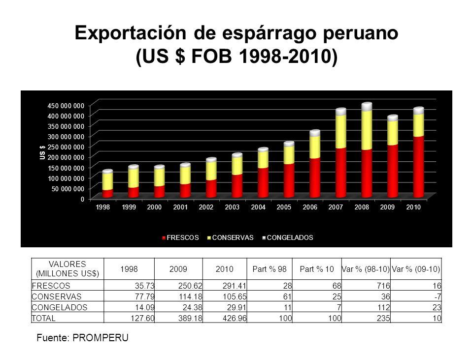 Exportación de espárrago peruano (US $ FOB 1998-2010) Fuente: PROMPERU VALORES (MILLONES US$) 199820092010Part % 98Part % 10Var % (98-10)Var % (09-10)