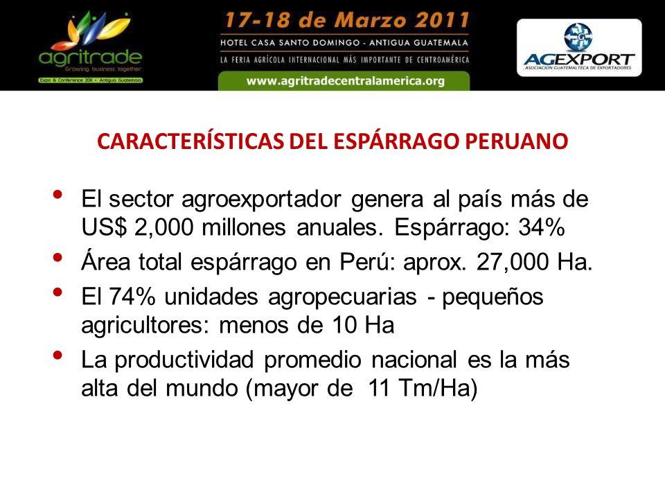 El sector agroexportador genera al país más de US$ 2,000 millones anuales. Espárrago: 34% Área total espárrago en Perú: aprox. 27,000 Ha. El 74% unida