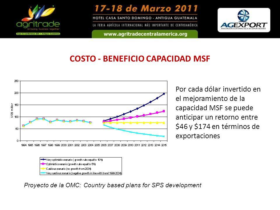 COSTO - BENEFICIO CAPACIDAD MSF Por cada dólar invertido en el mejoramiento de la capacidad MSF se puede anticipar un retorno entre $46 y $174 en térm