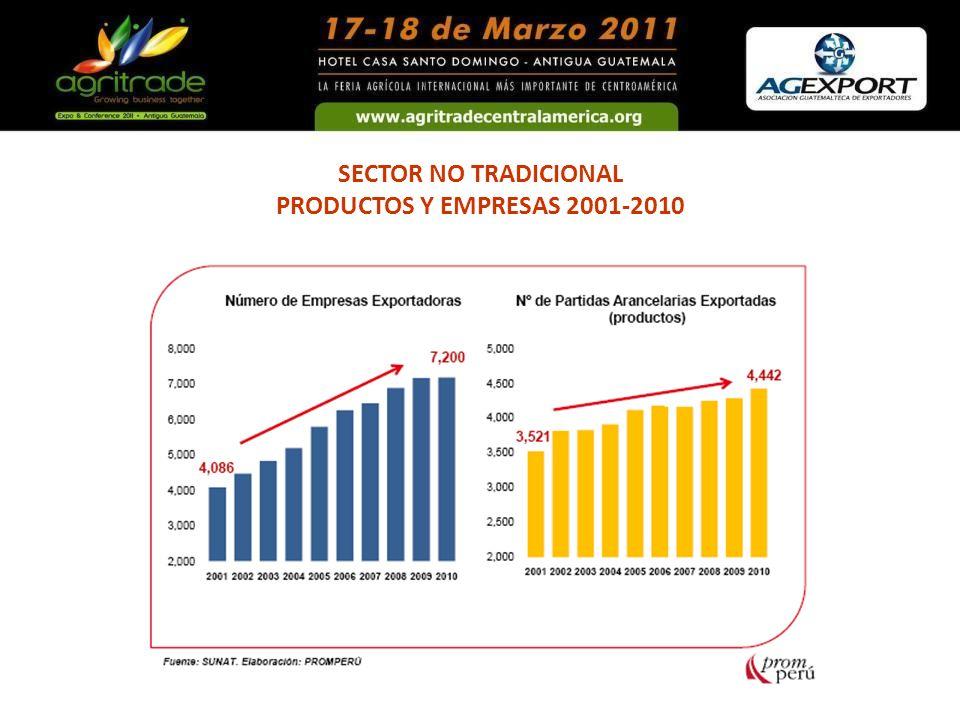 SECTOR NO TRADICIONAL PRODUCTOS Y EMPRESAS 2001-2010