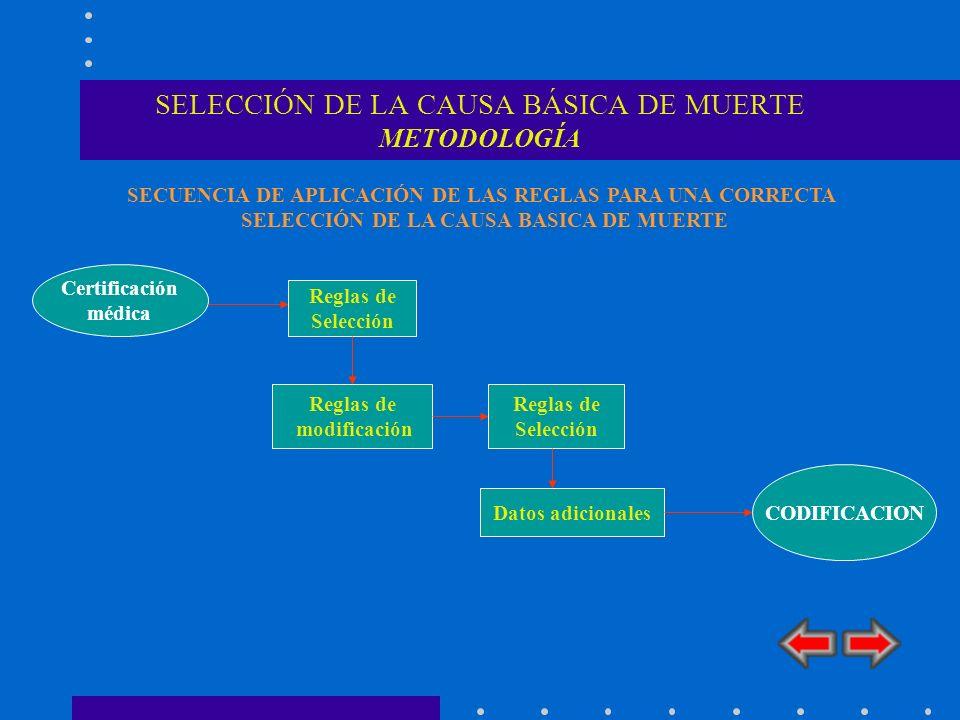 SELECCIÓN DE LA CAUSA BÁSICA DE MUERTE METODOLOGÍA CODIFICACION Reglas de Selección Reglas de modificación Reglas de Selección Datos adicionales Certi
