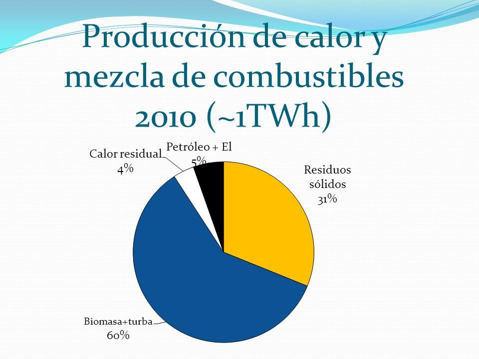 Producción de calor y mezcla de combustibles 2010 (~1TWh) 2011-04-29