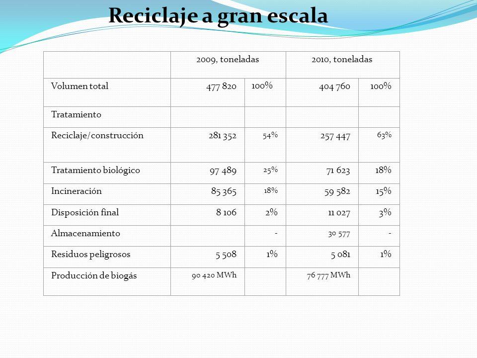 Reciclaje a gran escala 2009, toneladas2010, toneladas Volumen total477 820 100% 404 760100% Tratamiento Reciclaje/construcción281 352 54% 257 447 63%