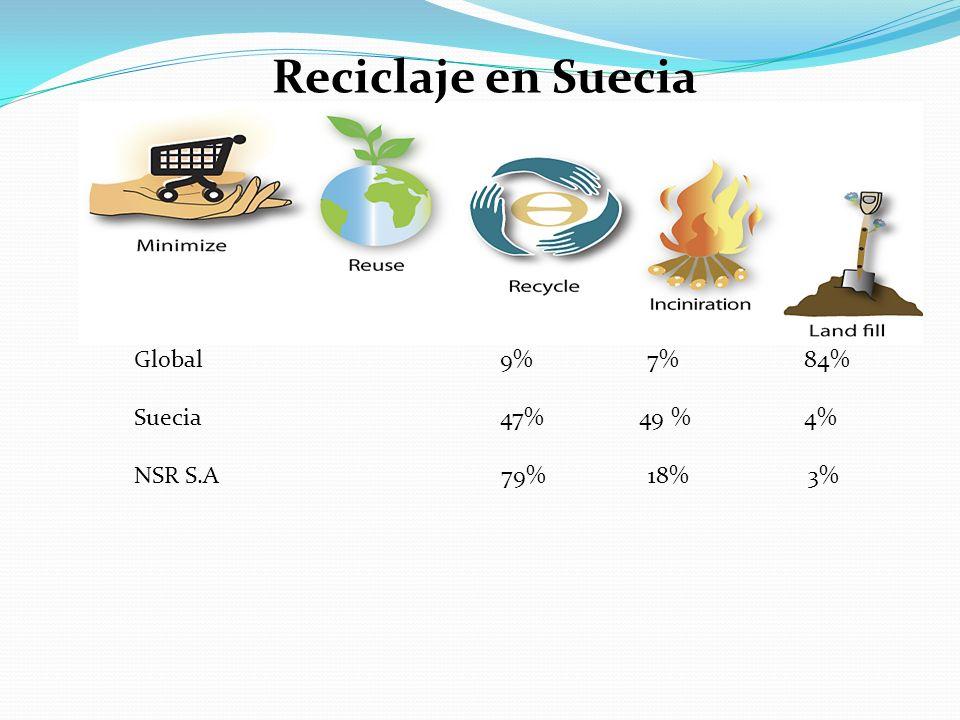 Reciclaje en Suecia Global Suecia 47% 49 % 4% NSR S.A 79% 18% 3% 9% 7% 84%