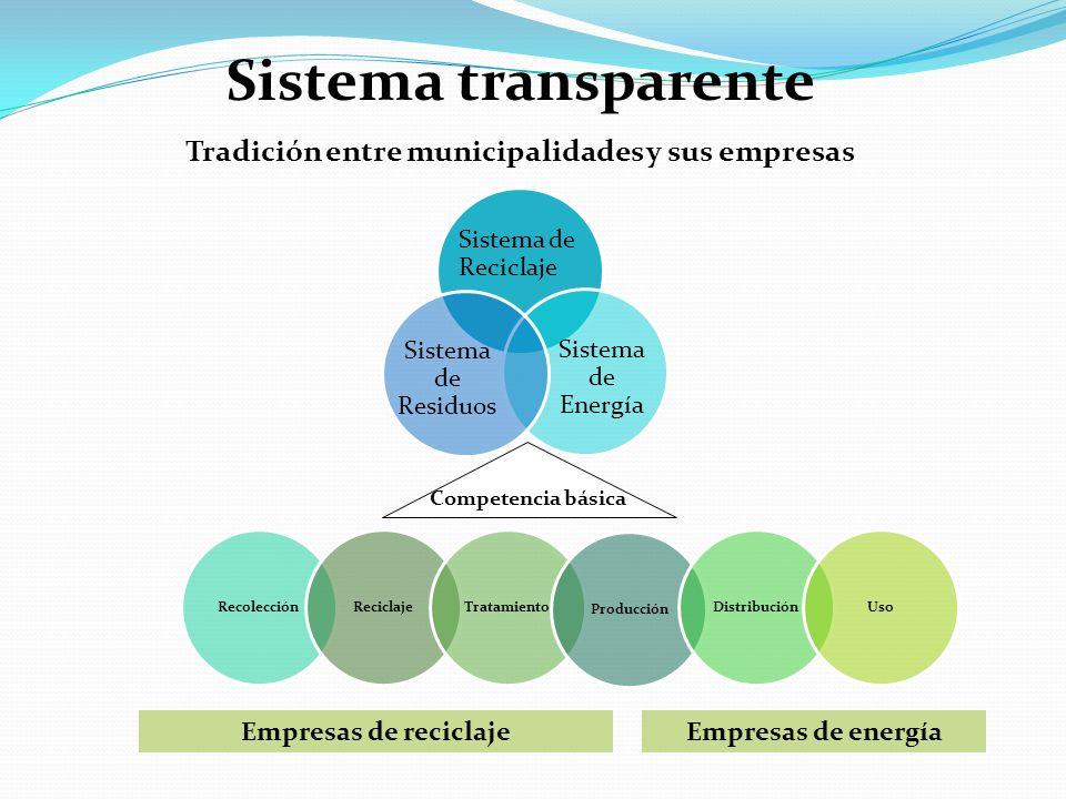 Sistema transparente Tradición entre municipalidades y sus empresas Competencia básica Empresas de reciclajeEmpresas de energía Sistema de Reciclaje S