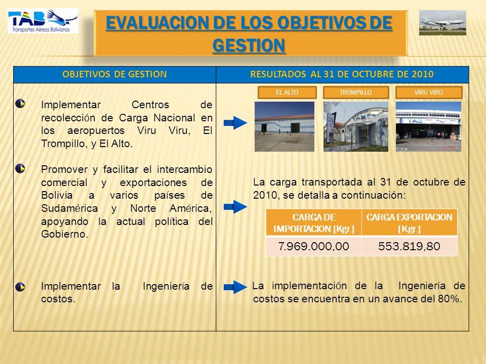 EVALUACION DE LOS OBJETIVOS DE GESTION OBJETIVOS DE GESTIONRESULTADOS AL 31 DE OCTUBRE DE 2010 -Implementar Centros de recolecci ó n de Carga Nacional en los aeropuertos Viru Viru, El Trompillo, y El Alto.