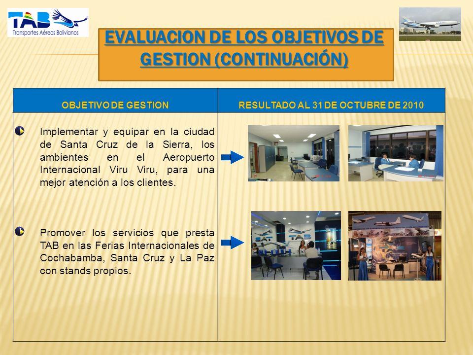 EVALUACION DE LOS OBJETIVOS DE GESTION (CONTINUACIÓN) OBJETIVO DE GESTIONRESULTADO AL 31 DE OCTUBRE DE 2010 -Implementar y equipar en la ciudad de Santa Cruz de la Sierra, los ambientes en el Aeropuerto Internacional Viru Viru, para una mejor atención a los clientes.