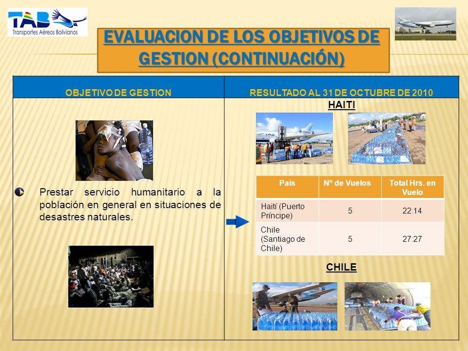 EVALUACION DE LOS OBJETIVOS DE GESTION (CONTINUACIÓN) OBJETIVO DE GESTIONRESULTADO AL 31 DE OCTUBRE DE 2010 -Prestar servicio humanitario a la población en general en situaciones de desastres naturales.