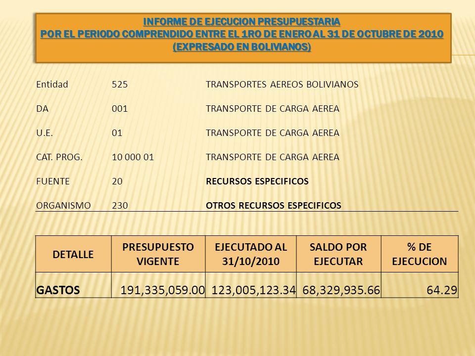 Entidad525TRANSPORTES AEREOS BOLIVIANOS DA001TRANSPORTE DE CARGA AEREA U.E.01TRANSPORTE DE CARGA AEREA CAT. PROG.10 000 01TRANSPORTE DE CARGA AEREA FU
