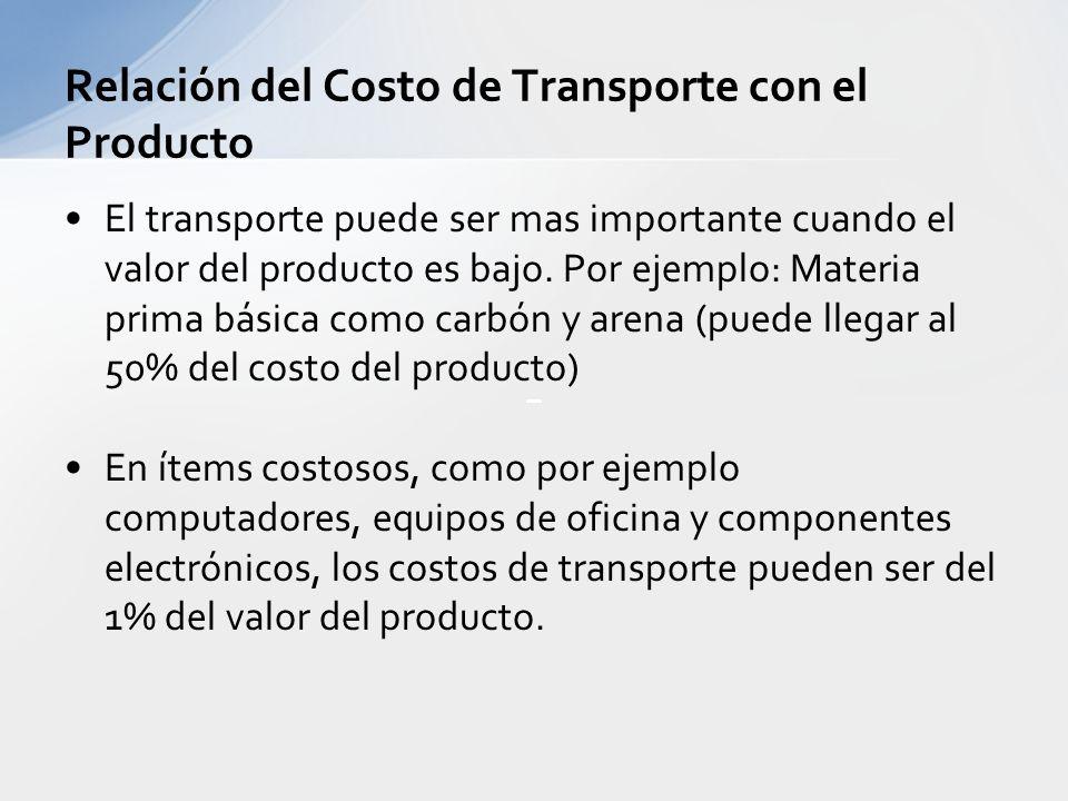 Factores de Importancia de un modo de transporte