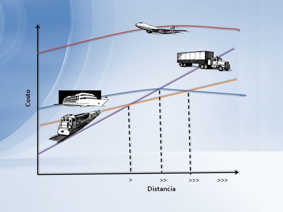 Sistemas de transporte MarítimoAéreoTerrestre Coste vs. Beneficio